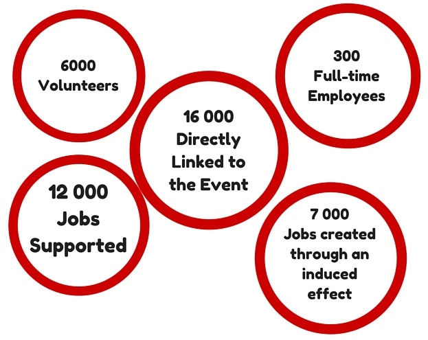 job-creation-during-rwc