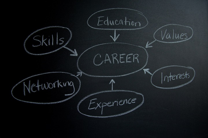 developing your skills and career