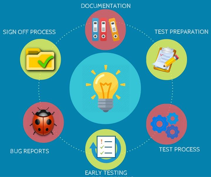 it jobs testing software