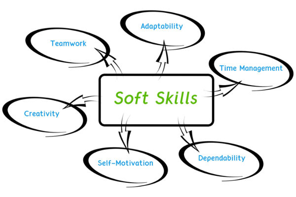 Determine What Soft Skills Are Required For The Job | Job Mail